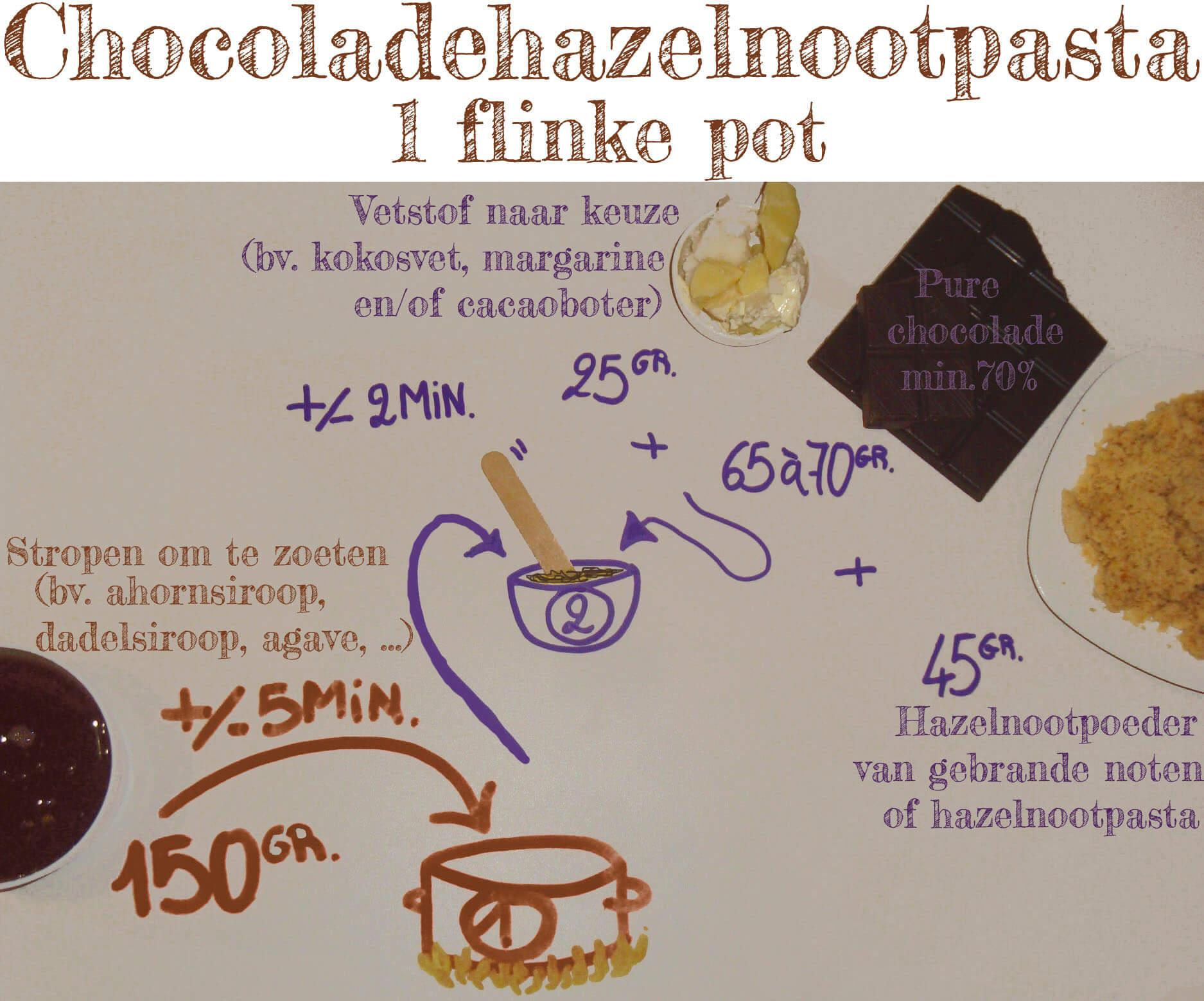 Chocoladehazelnootpasta stappenplan.jpg