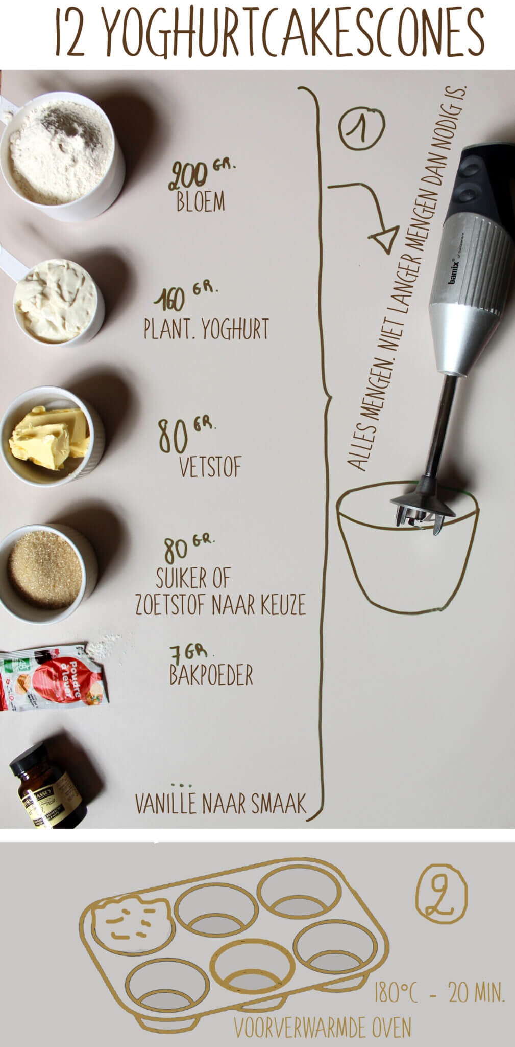stappenplan yoghurtcakescones.jpg